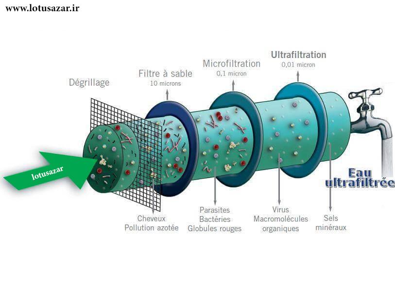 فناوری اولترافیلتراسیون در تصفیه آب